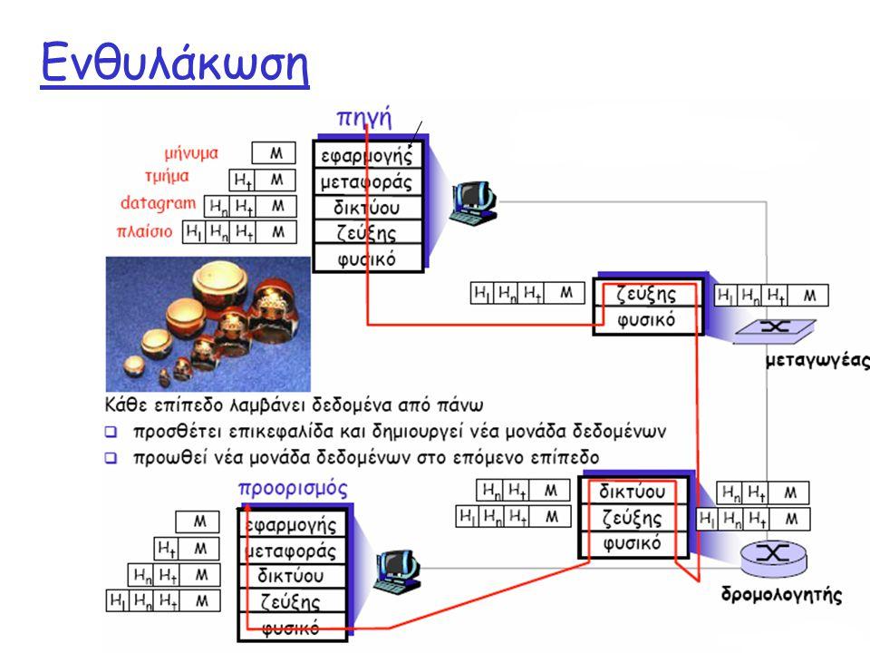 Ενθυλάκωση Network Layer