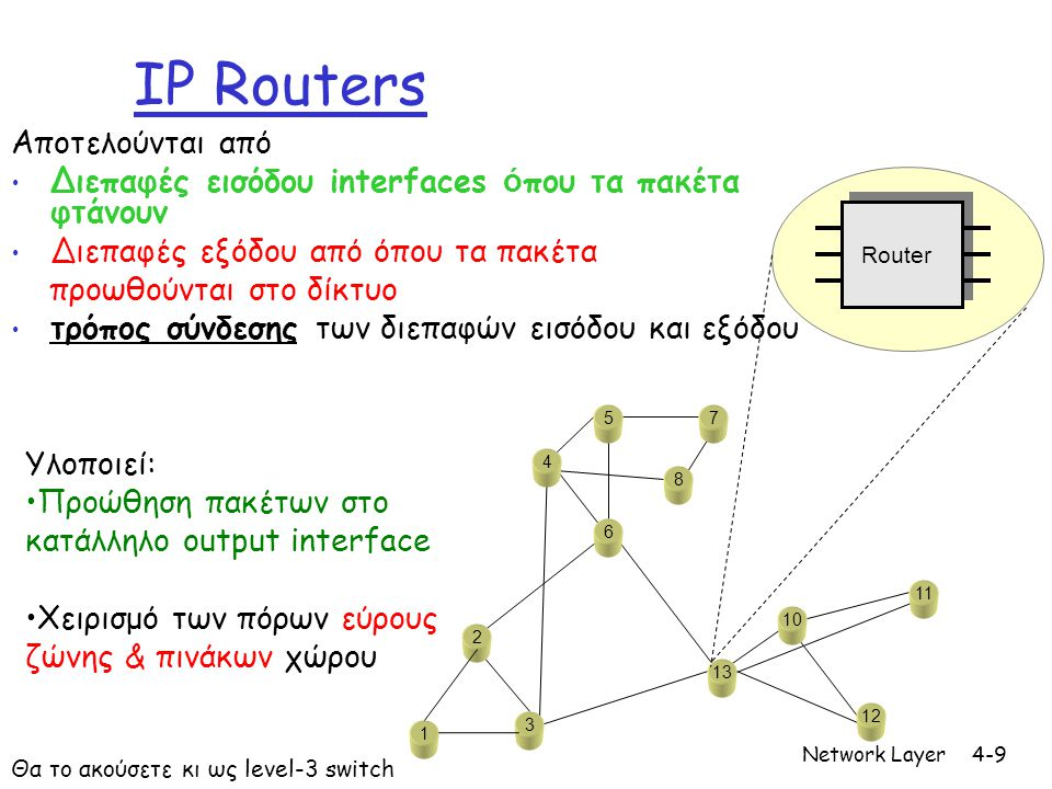 IP Routers Aποτελούνται από
