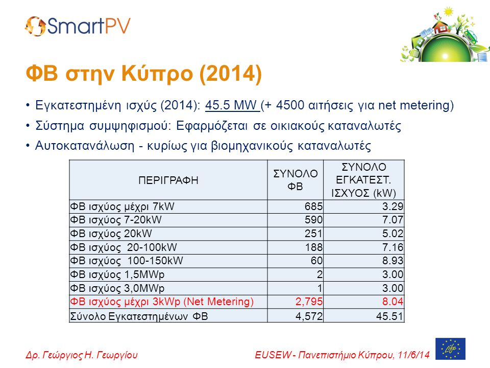 ΣΥΝΟΛΟ ΕΓΚΑΤΕΣΤ. ΙΣΧΥΟΣ (kW)
