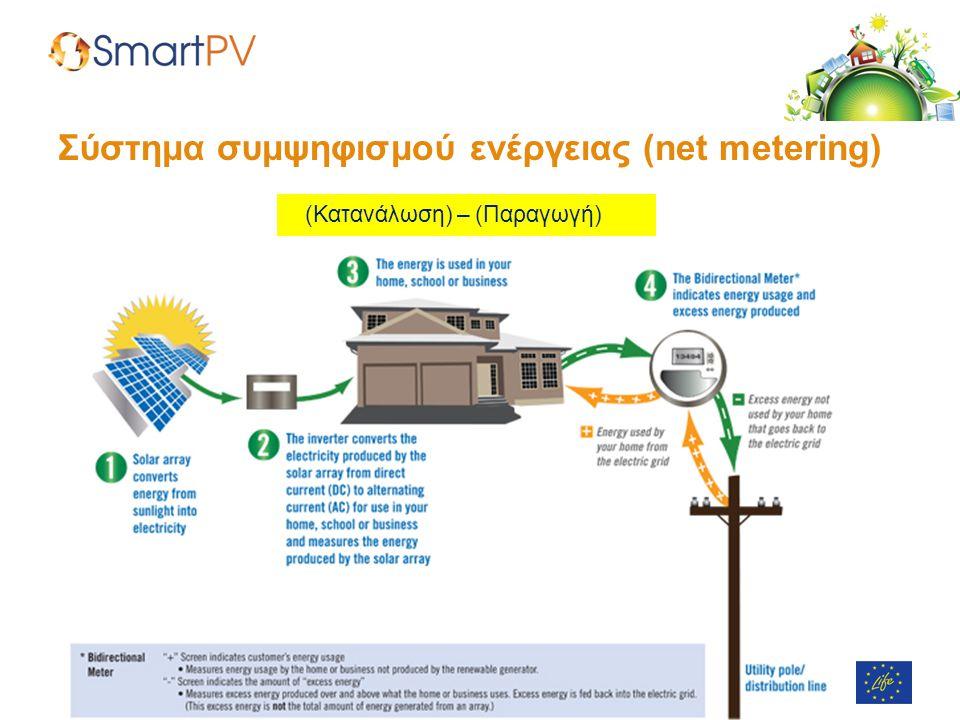 Σύστημα συμψηφισμού ενέργειας (net metering)