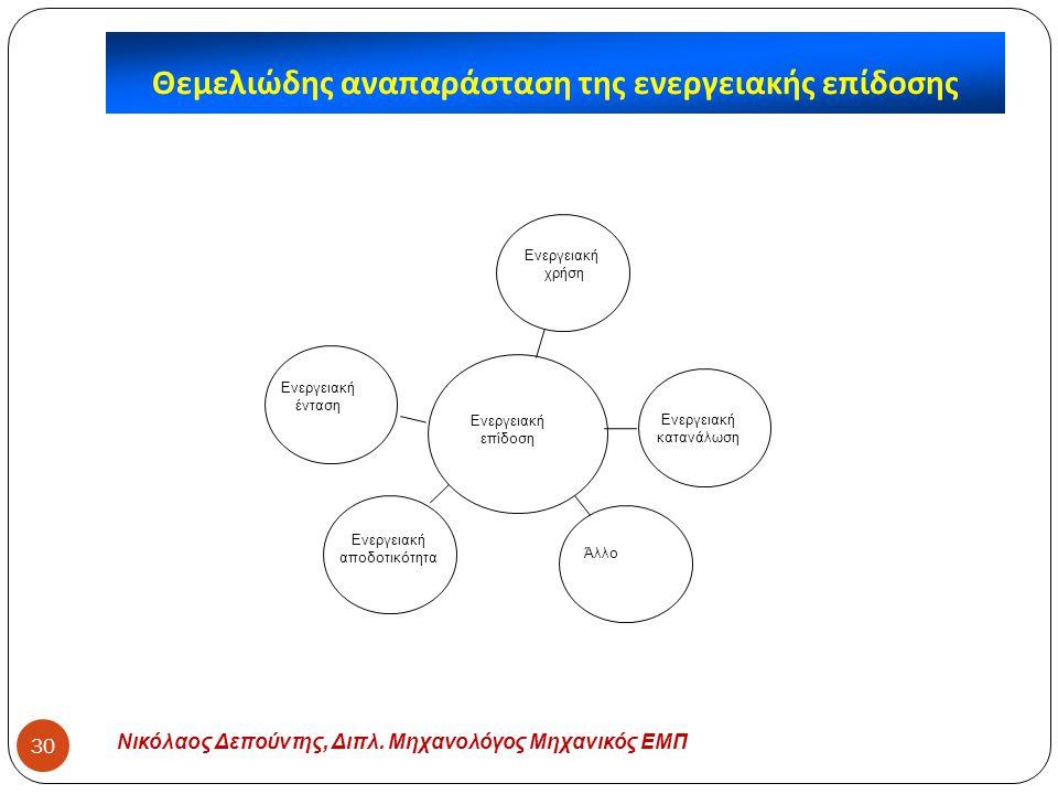 Θεμελιώδης αναπαράσταση της ενεργειακής επίδοσης