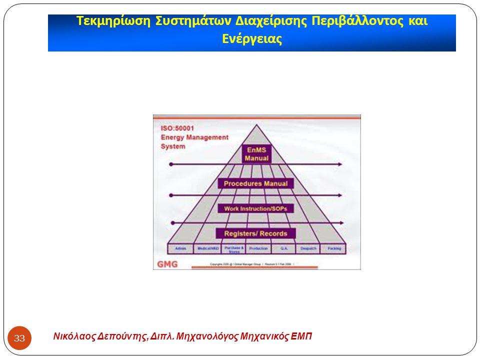 Τεκμηρίωση Συστημάτων Διαχείρισης Περιβάλλοντος και Ενέργειας