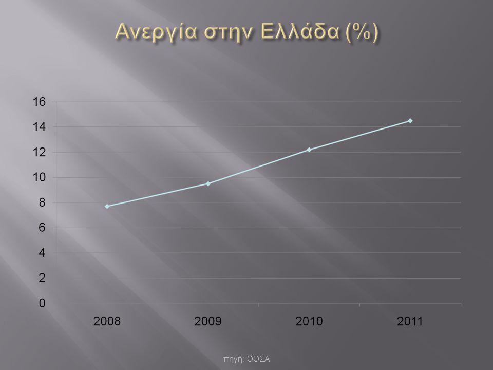 Ανεργία στην Ελλάδα (%)