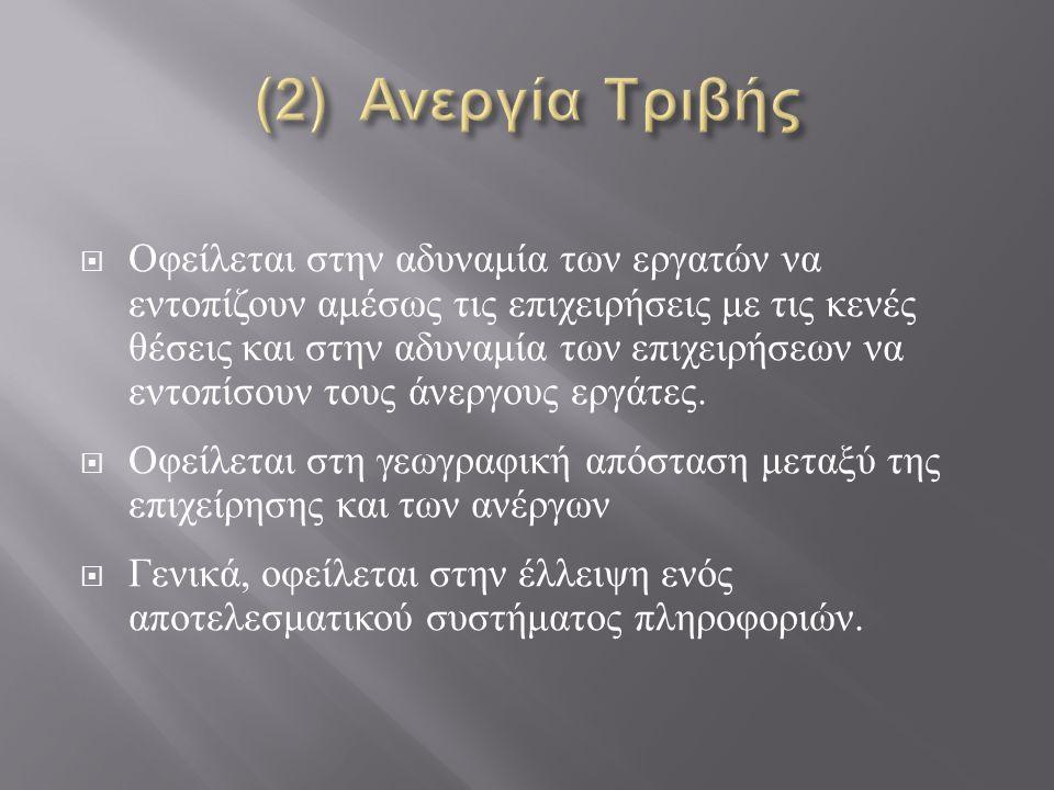 (2) Ανεργία Τριβής