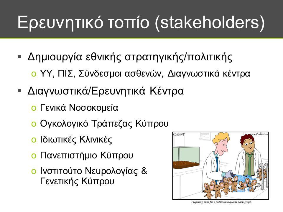 Ερευνητικό τοπίο (stakeholders)