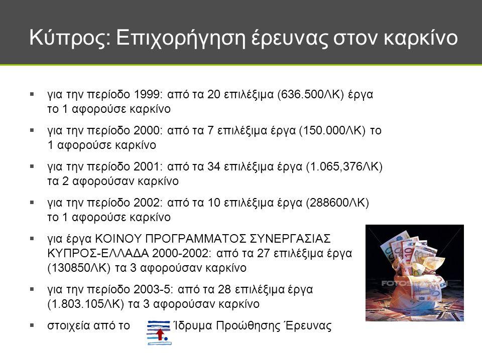Κύπρος: Επιχορήγηση έρευνας στον καρκίνο