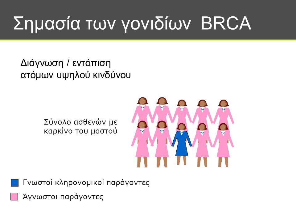 Σημασία των γονιδίων BRCA