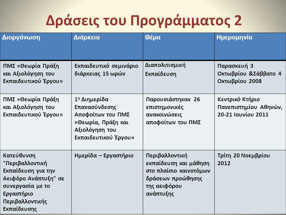 Δράσεις του Προγράμματος 2
