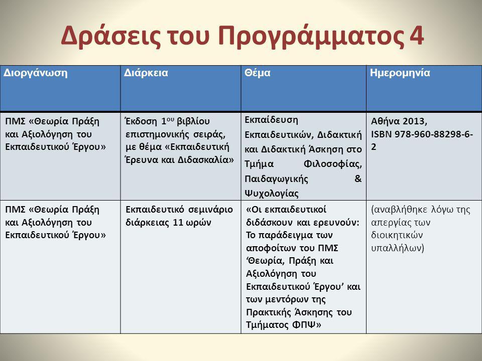 Δράσεις του Προγράμματος 4