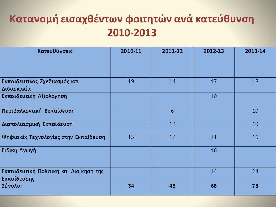 Κατανομή εισαχθέντων φοιτητών ανά κατεύθυνση 2010-2013