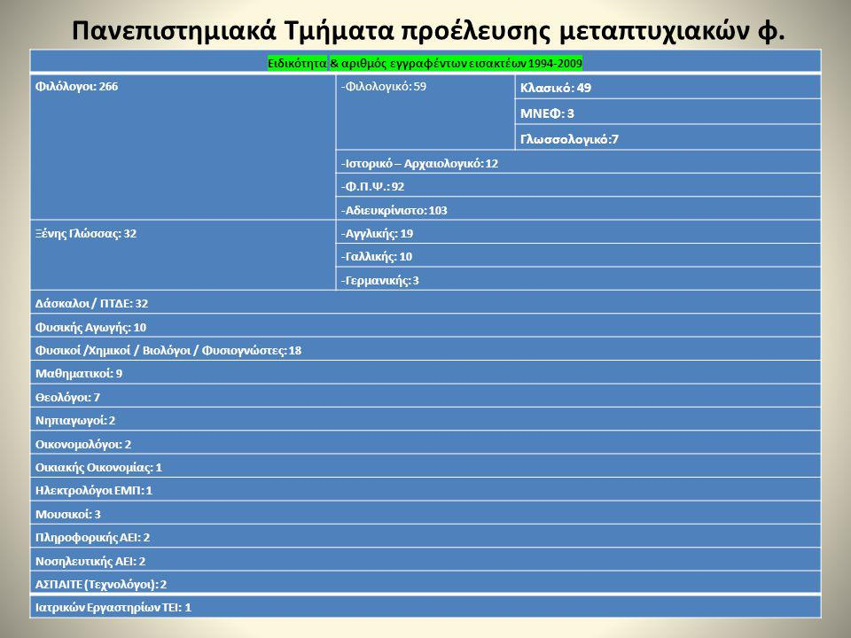Πανεπιστημιακά Τμήματα προέλευσης μεταπτυχιακών φ.