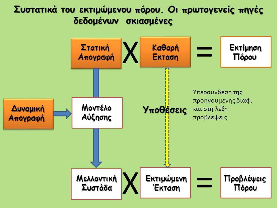 = = X X Συστατικά του εκτιμώμενου πόρου. Οι πρωτογενείς πηγές