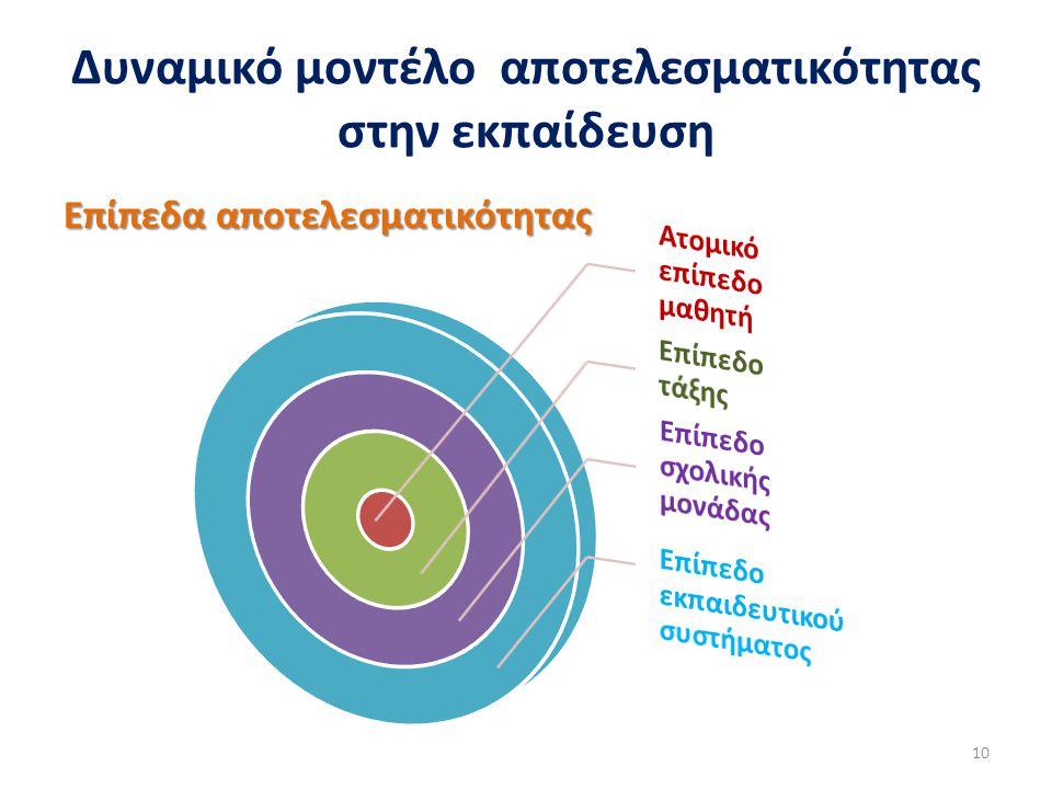Δυναμικό μοντέλο αποτελεσματικότητας στην εκπαίδευση