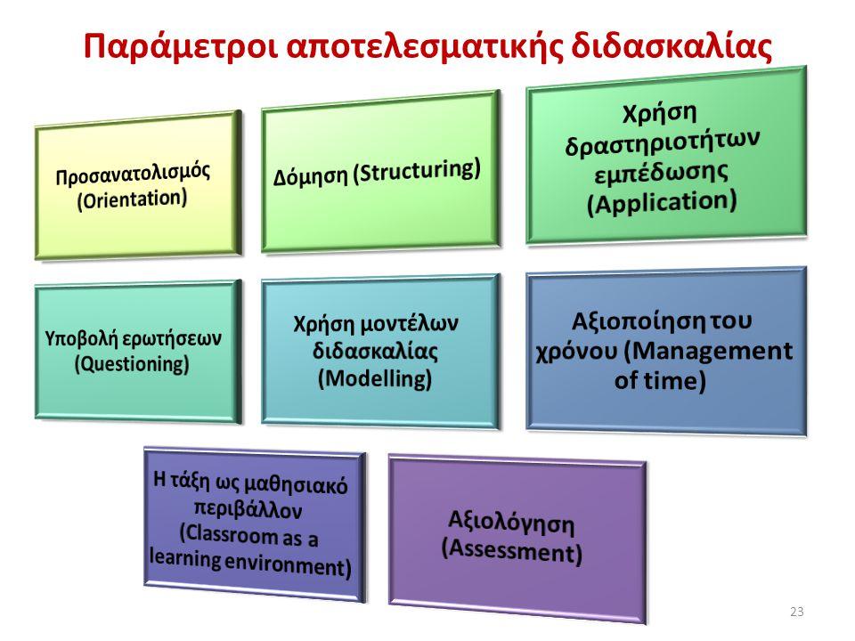 Παράμετροι αποτελεσματικής διδασκαλίας