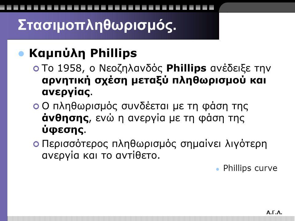 Στασιμοπληθωρισμός. Καμπύλη Phillips