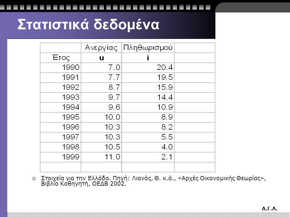 Στατιστικά δεδομένα Στοιχεία για την Ελλάδα. Πηγή: Λιανός, Θ. κ.ά., «Αρχές Οικονομικής Θεωρίας», Βιβλίο Καθηγητή, ΟΕΔΒ 2002.