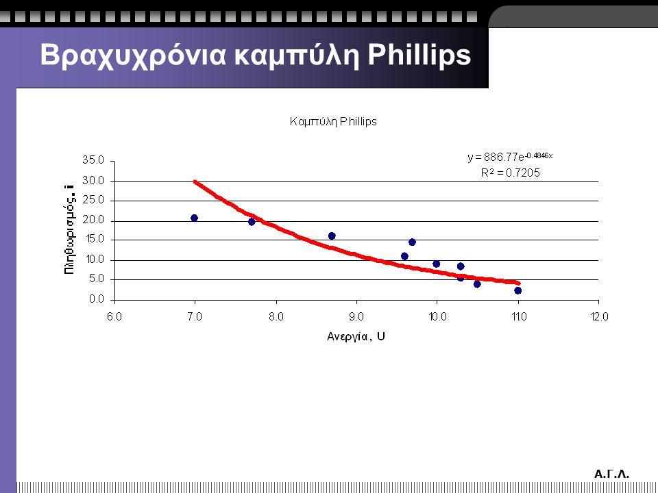 Βραχυχρόνια καμπύλη Phillips