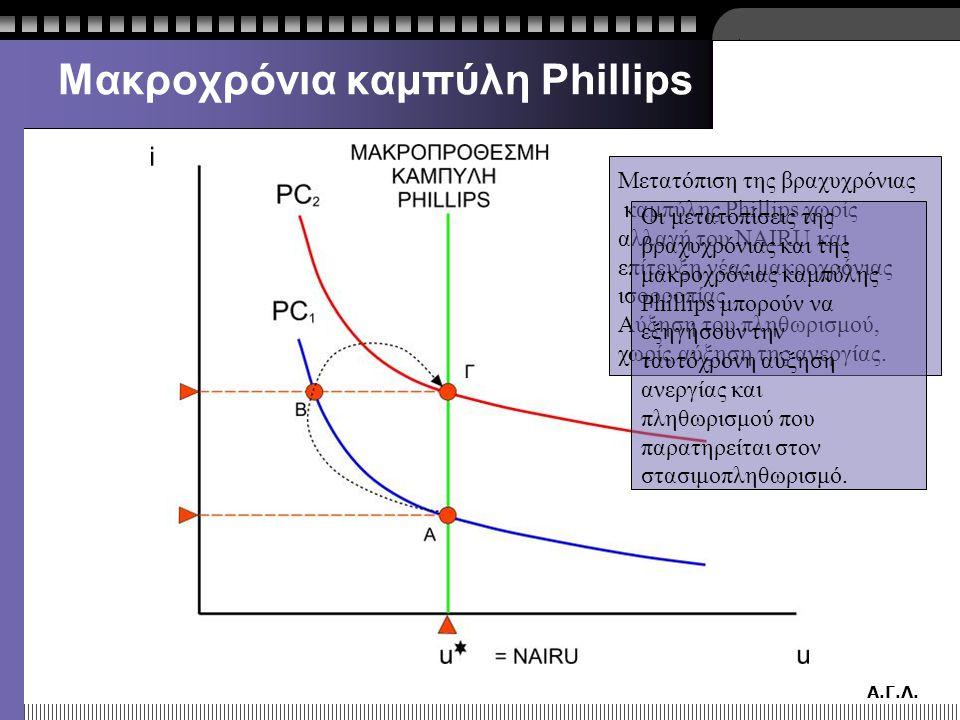 Μακροχρόνια καμπύλη Phillips