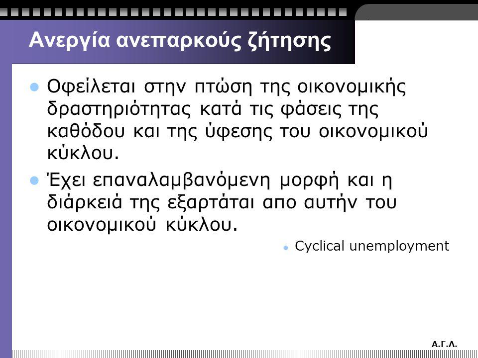 Ανεργία ανεπαρκούς ζήτησης