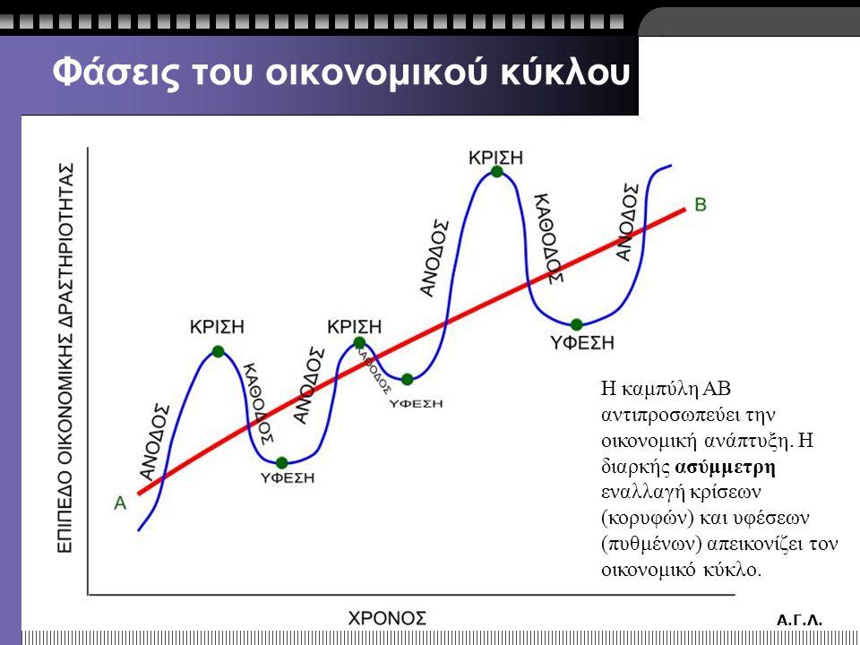Φάσεις του οικονομικού κύκλου
