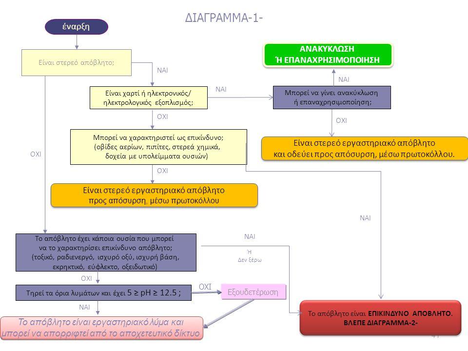 ΔΙΑΓΡΑΜΜΑ-1- έναρξη ΑΝΑΚΥΚΛΩΣΗ Ή ΕΠΑΝΑΧΡΗΣΙΜΟΠΟΙΗΣΗ