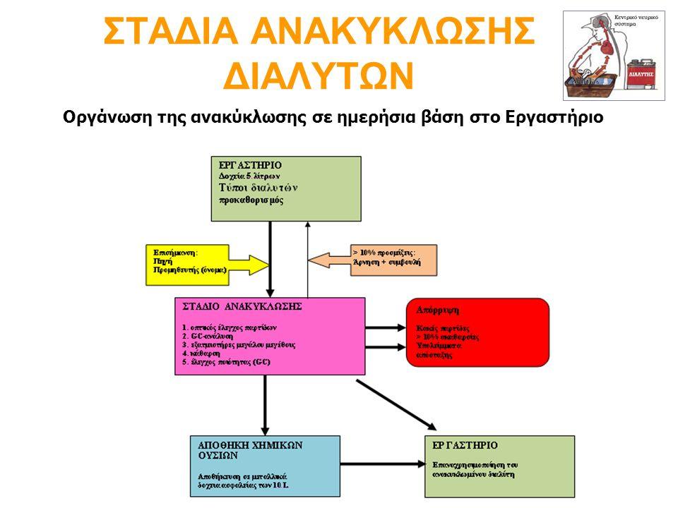 ΣΤΑΔΙΑ ΑΝΑΚΥΚΛΩΣΗΣ ΔΙΑΛΥΤΩΝ