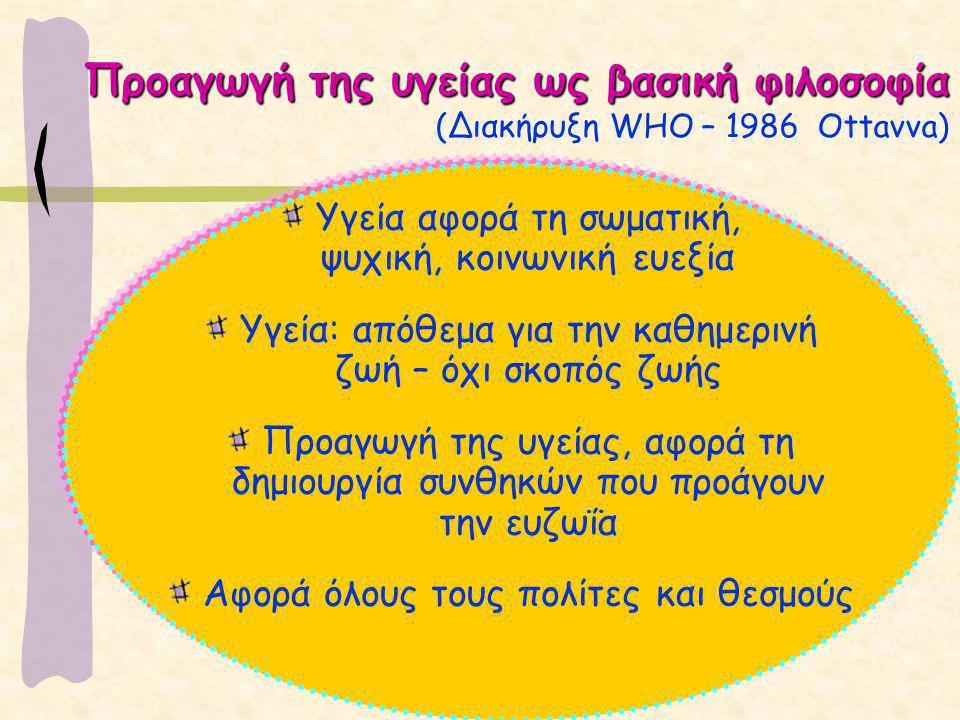 Προαγωγή της υγείας ως βασική φιλοσοφία (Διακήρυξη WHO – 1986 Ottavva)