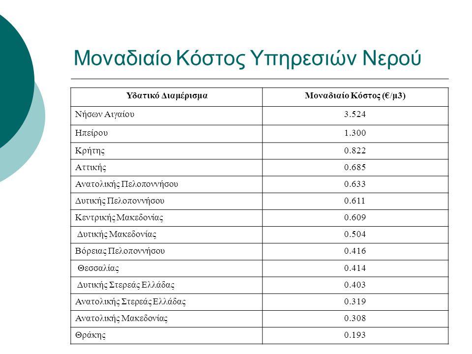 Μοναδιαίο Κόστος Υπηρεσιών Νερού