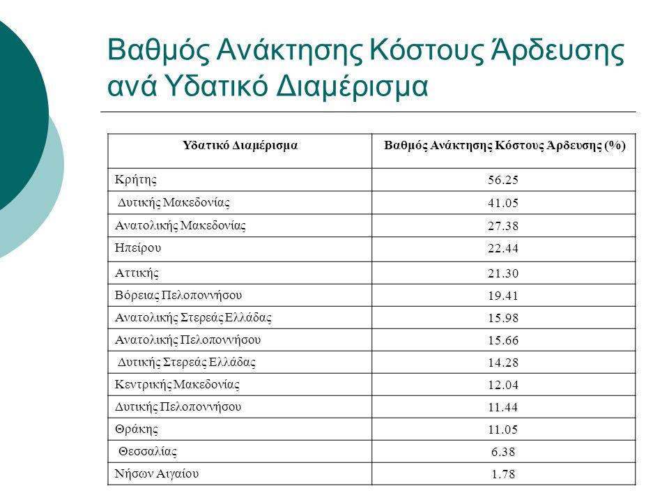 Βαθμός Ανάκτησης Κόστους Άρδευσης ανά Υδατικό Διαμέρισμα