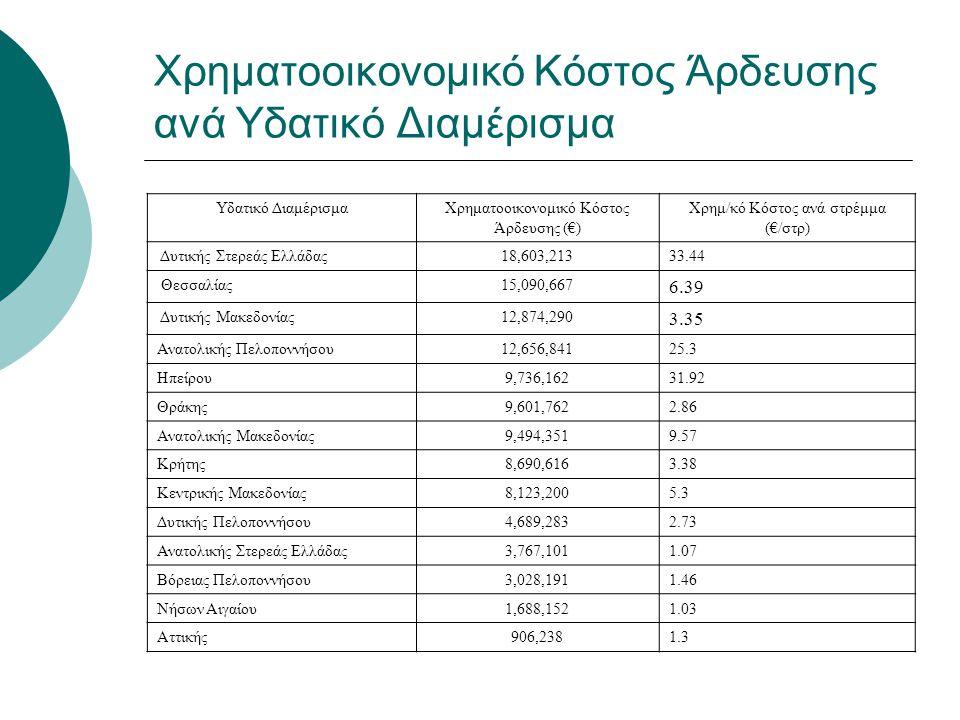Χρηματοοικονομικό Κόστος Άρδευσης ανά Υδατικό Διαμέρισμα