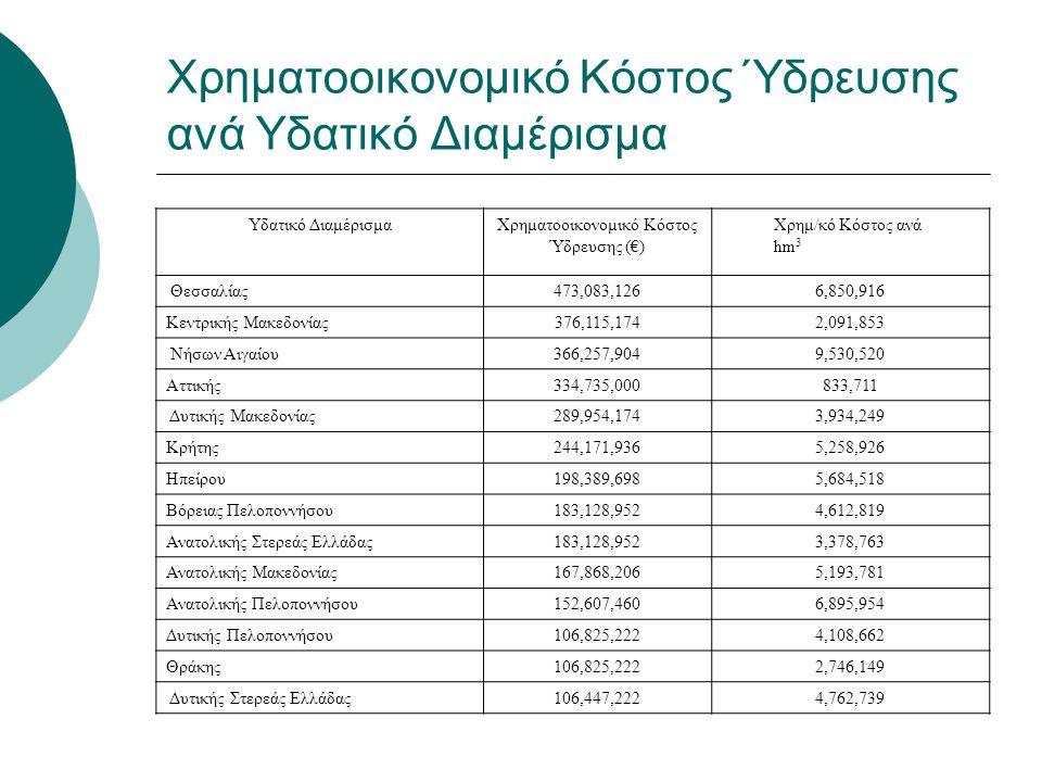 Χρηματοοικονομικό Κόστος Ύδρευσης ανά Υδατικό Διαμέρισμα