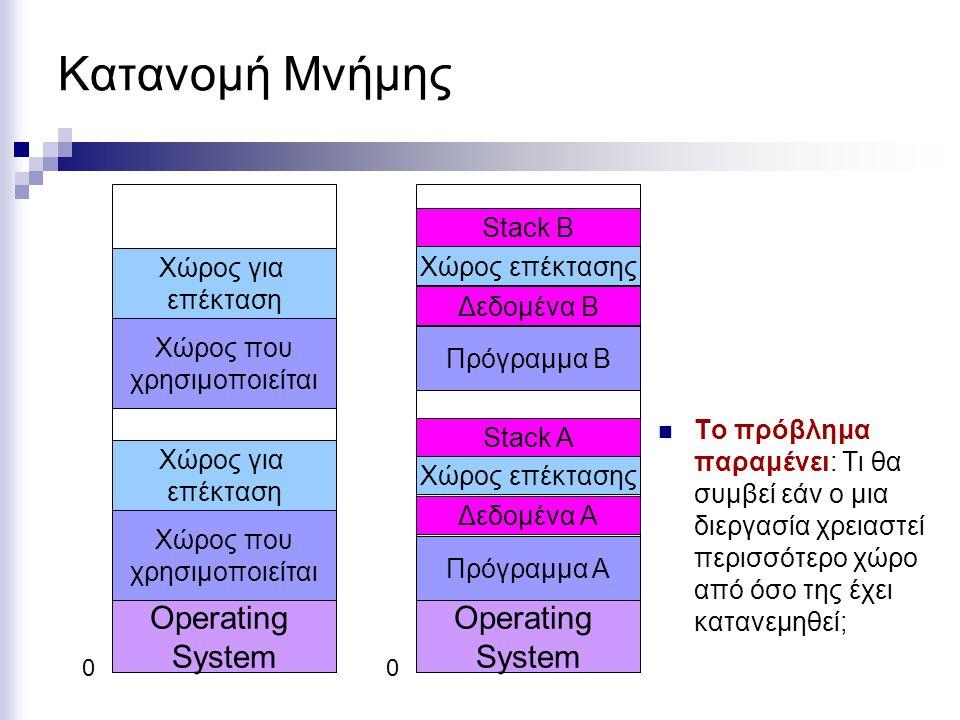 Κατανομή Μνήμης Operating System Operating System Stack B Χώρος για