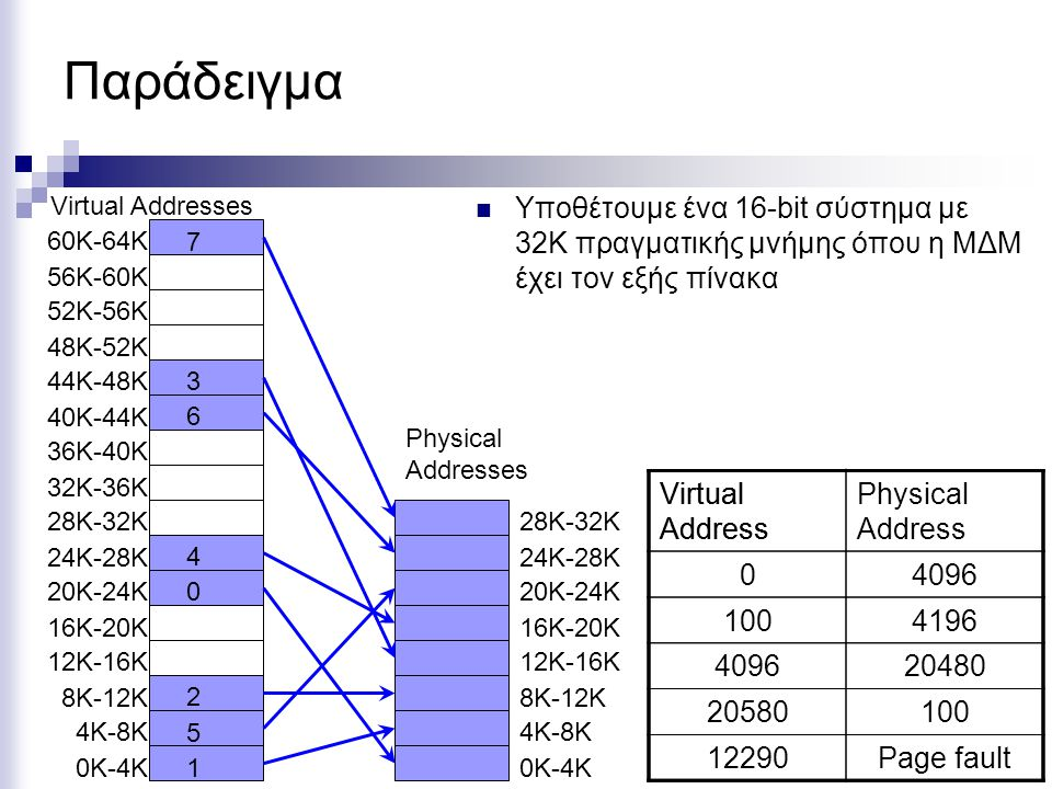 Παράδειγμα Virtual Addresses. 60K-64K. 56K-60K. 52K-56K. 48K-52K. 44K-48K. 40K-44K. 36K-40K.
