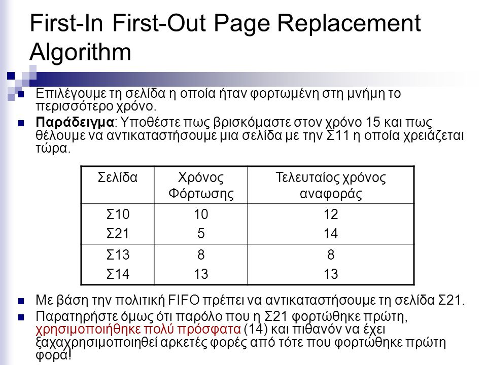 First-In First-Out Page Replacement Algorithm