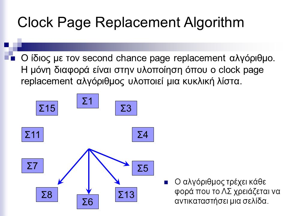 Clock Page Replacement Algorithm