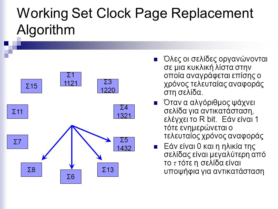 Working Set Clock Page Replacement Algorithm
