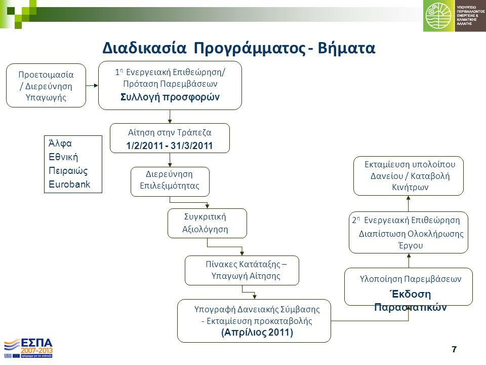Διαδικασία Προγράμματος - Βήματα