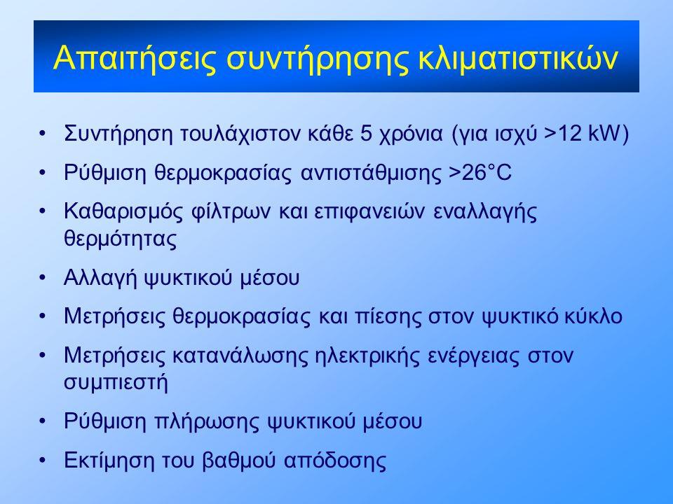 Απαιτήσεις συντήρησης κλιματιστικών