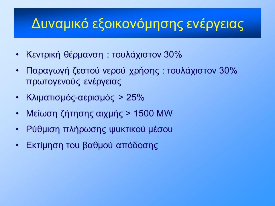 Δυναμικό εξοικονόμησης ενέργειας