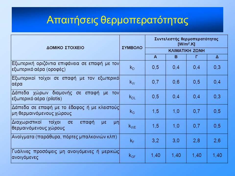 Απαιτήσεις θερμοπερατότητας