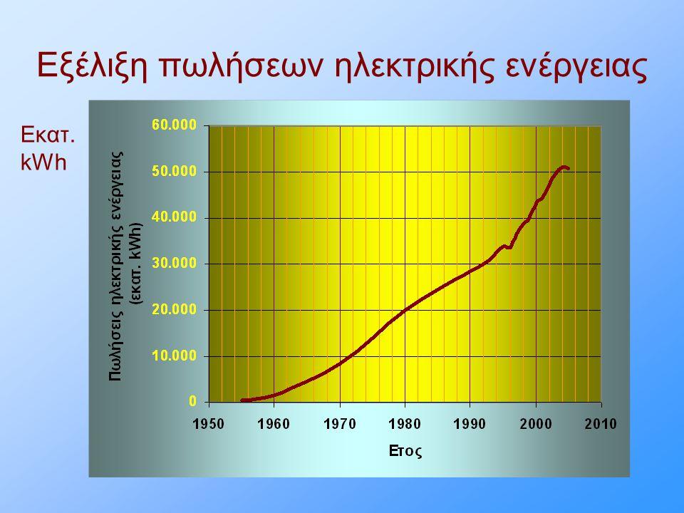 Εξέλιξη πωλήσεων ηλεκτρικής ενέργειας