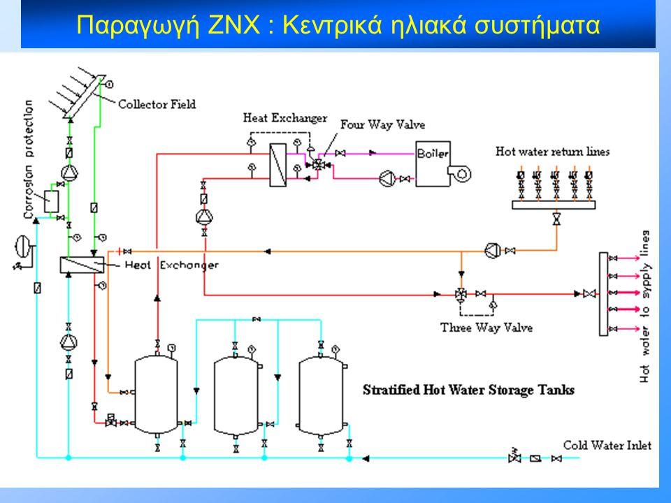 Παραγωγή ΖΝΧ : Κεντρικά ηλιακά συστήματα