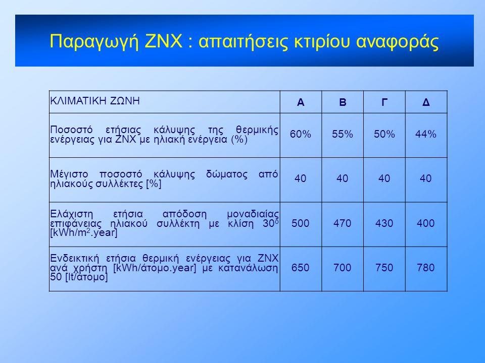 Παραγωγή ΖΝΧ : απαιτήσεις κτιρίου αναφοράς
