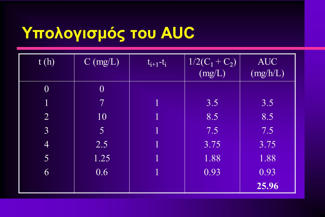 Υπολογισμός του AUC t (h) C (mg/L) ti+1-ti 1/2(C1 + C2) (mg/L)