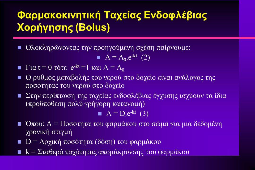 Φαρμακοκινητική Ταχείας Ενδοφλέβιας Χορήγησης (Bolus)