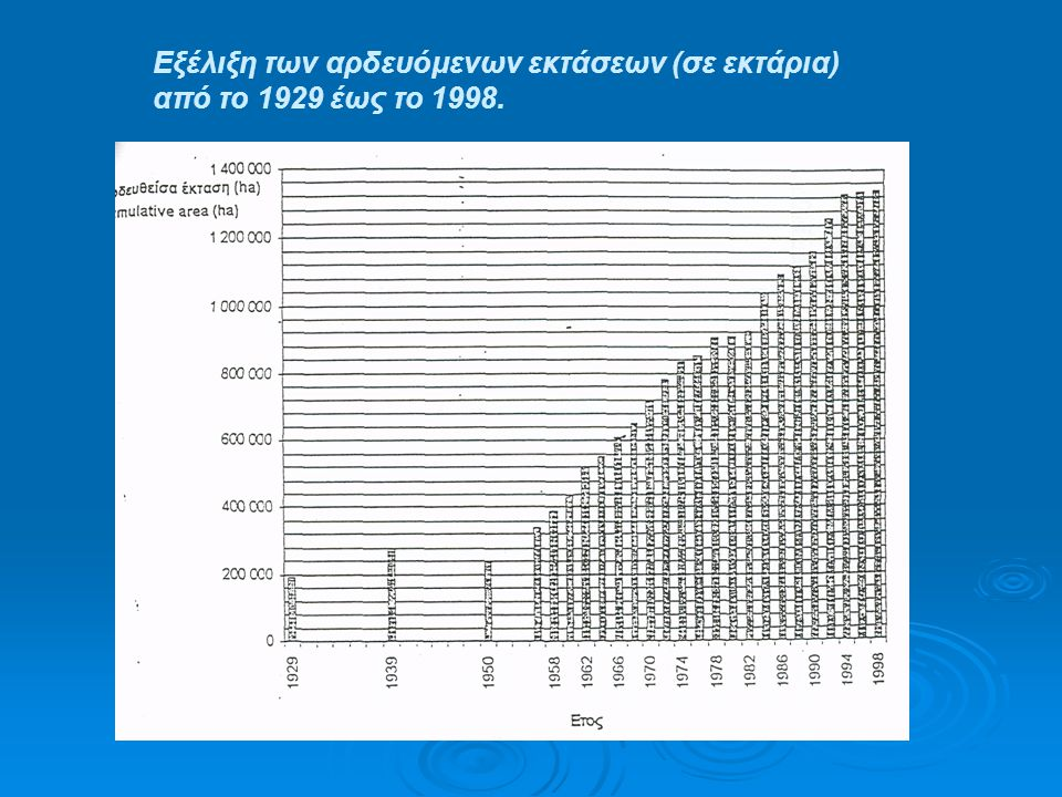 Εξέλιξη των αρδευόμενων εκτάσεων (σε εκτάρια)