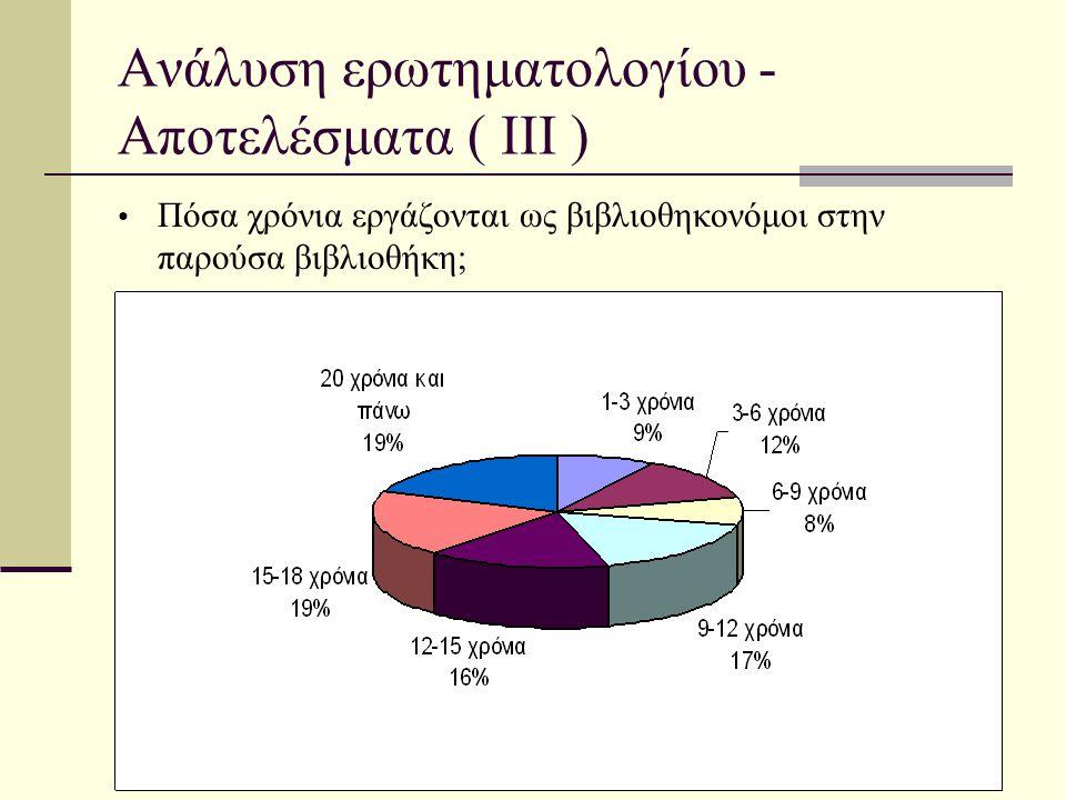Ανάλυση ερωτηματολογίου - Αποτελέσματα ( ΙII )
