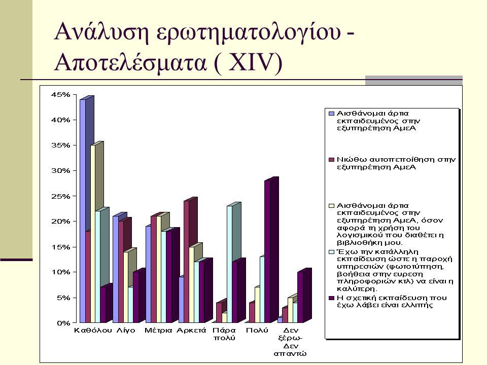 Ανάλυση ερωτηματολογίου - Αποτελέσματα ( XIV)