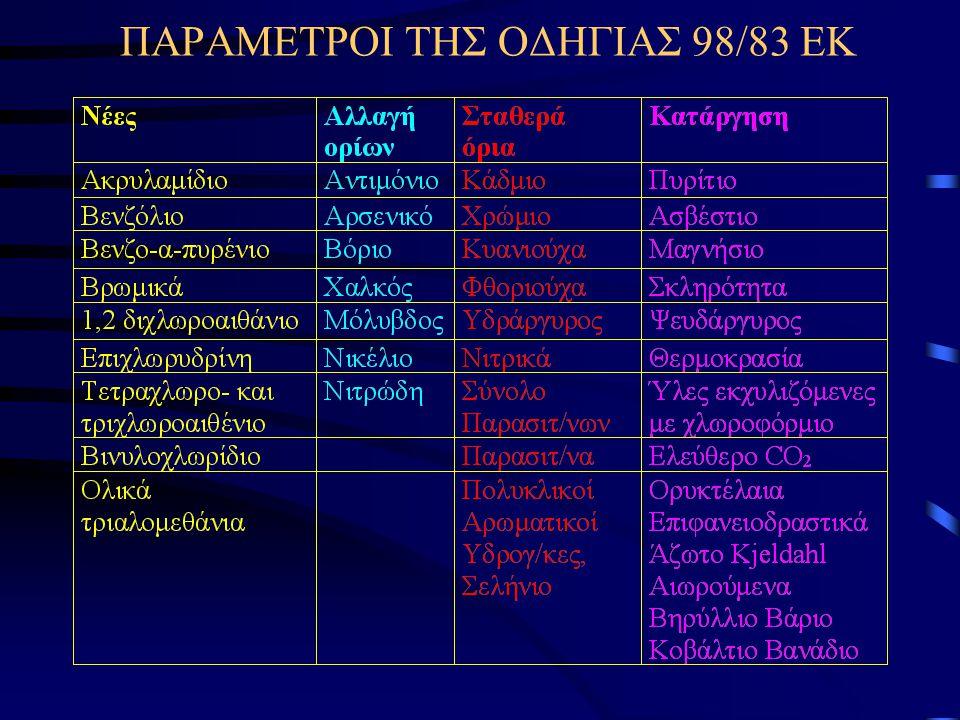 ΠΑΡΑΜΕΤΡΟΙ ΤΗΣ ΟΔΗΓΙΑΣ 98/83 ΕΚ