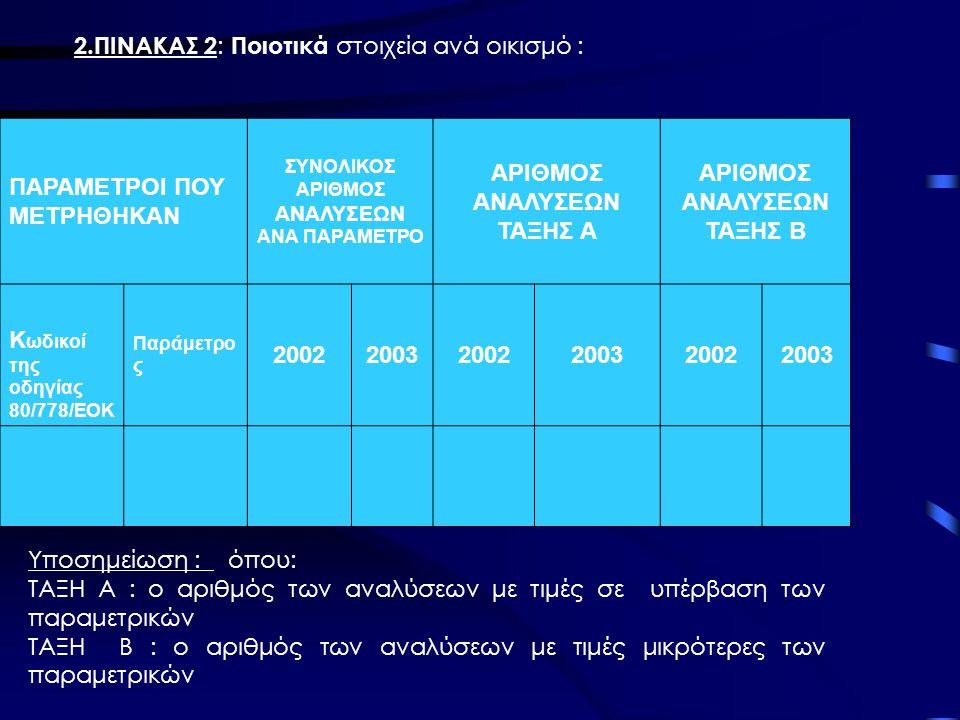 ΑΡΙΘΜΟΣ ΑΝΑΛΥΣΕΩΝ ΤΑΞΗΣ Α ΑΡΙΘΜΟΣ ΑΝΑΛΥΣΕΩΝ ΤΑΞΗΣ Β 2002 2003
